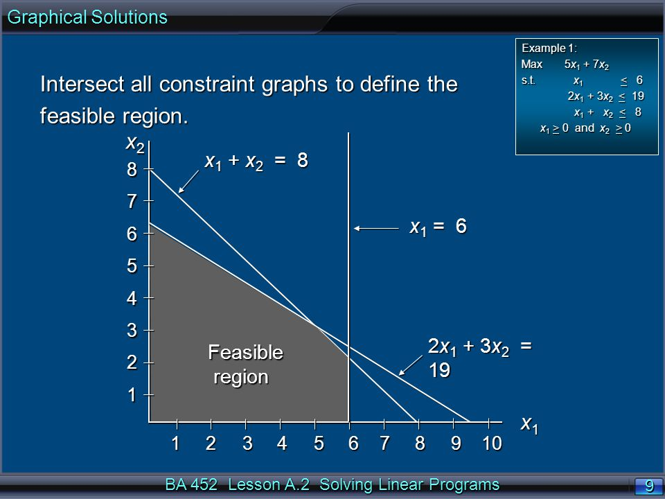 BA 452 Lesson A.2 Solving Linear Programs 20 x1x1x1x1 Feasible region region 11 22 33 44 55 x 2 x 2 87654321 1 2 3 4 5 6 7 8 9 10 (0, 6  ), where 2x 1 + 3x 2 = 19 and x 1 = 0 (5, 3), where 2x 1 + 3x 2 = 19 and x 1 + x 2 = 8 (0, 0) (6, 2), where x 1 + x 2 = 8 and x 1 = 6 (6, 0), where x 2 = 0 and x 1 = 6 n Compute the extreme points in Example 1 by solving pairs of binding constraints.