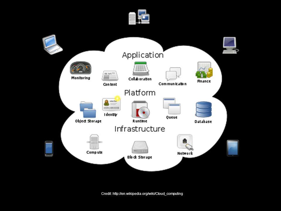 Credit: http://en.wikipedia.org/wiki/Cloud_computing