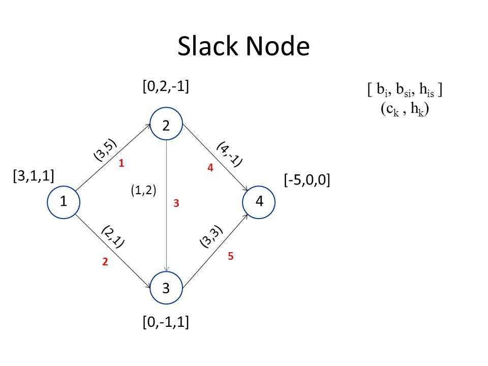 Slack Node [3,1,1] [-5,0,0] (1,2) (4,-1) (3,5) 2 1 3 4 (2,1) (3,3) [0,2,-1] [0,-1,1] 1 2 5 4 3 [ b i, b si, h is ] (c k, h k )