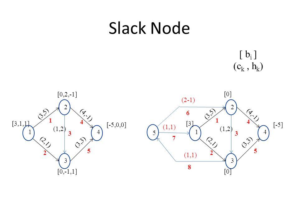 Slack Node [3,1,1] [-5,0,0] (1,2) (4,-1) (3,5) 2 1 3 4 (2,1) (3,3) [0,2,-1] [0,-1,1] 1 2 5 4 3 [ b i ] (c k, h k ) [3] [-5] (1,2) (4,-1) (3,5) 2 1 3 4 (2,1) (3,3) [0] 1 2 5 4 3 5 8 7 6 (2-1) (1,1)