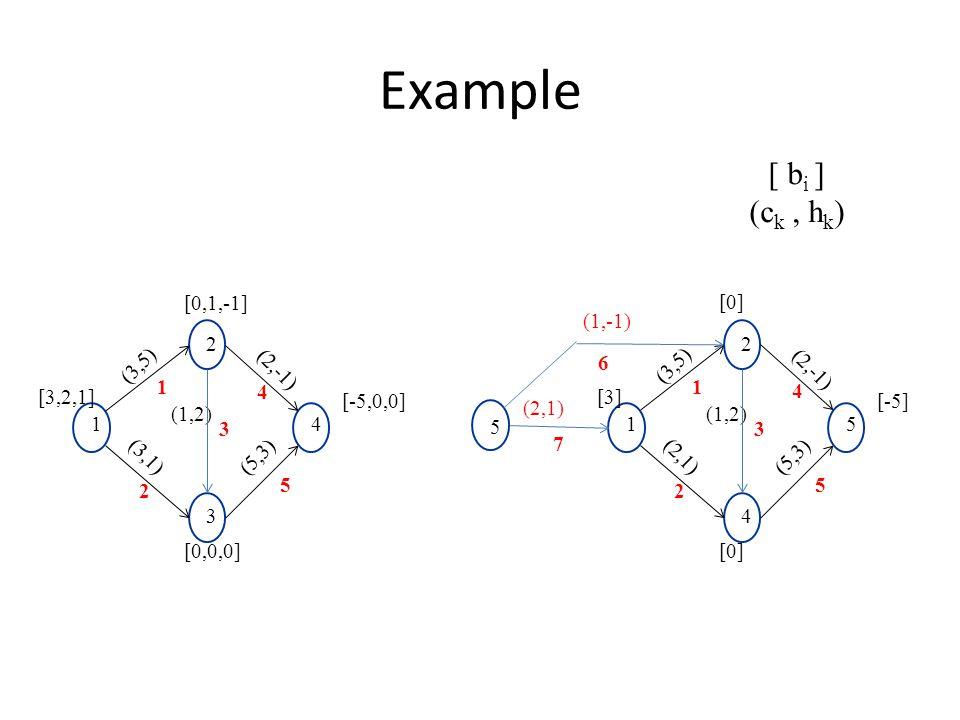 Example [3,2,1] [-5,0,0] (1,2) (2,-1) (3,5) 2 1 3 4 (3,1) (5,3) [0,1,-1] [0,0,0] 1 2 5 4 3 [ b i ] (c k, h k ) [3] [-5] (1,2) (2,-1) (3,5) 2 1 4 5 (2,1) (5,3) [0] 1 2 5 4 3 5 7 6 (1,-1) (2,1)