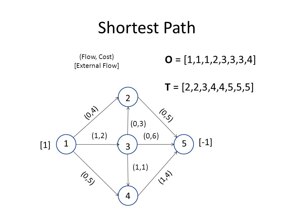 Shortest Path (Flow, Cost) [External Flow] [1] [-1] (0,3) (0,5) (0,4) (1,1) 2 1 4 5 3 (0,6) (1,2) (0,5) (1,4) O = [1,1,1,2,3,3,3,4] T = [2,2,3,4,4,5,5,5]