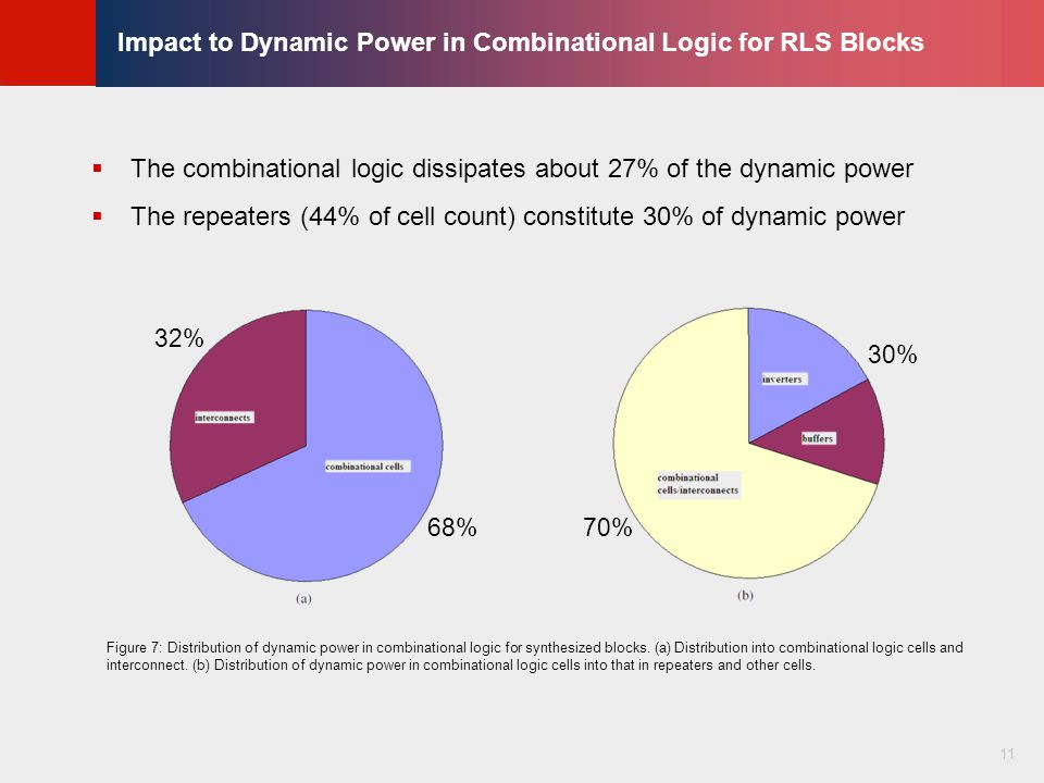 © KLMH Lienig Impact to Dynamic Power in Combinational Logic for RLS Blocks  The combinational logic dissipates about 27% of the dynamic power  The repeaters (44% of cell count) constitute 30% of dynamic power 11 32% 68% 30% 70% Figure 7: Distribution of dynamic power in combinational logic for synthesized blocks.