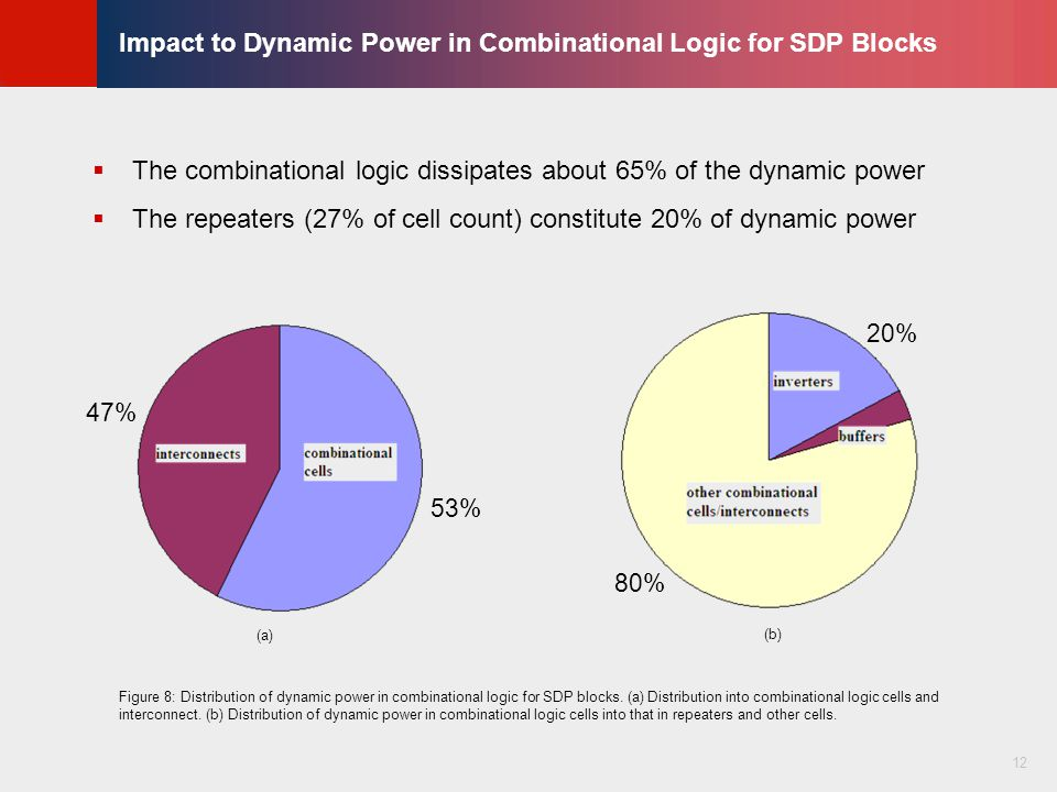 © KLMH Lienig Impact to Dynamic Power in Combinational Logic for SDP Blocks  The combinational logic dissipates about 65% of the dynamic power  The repeaters (27% of cell count) constitute 20% of dynamic power 12 47% 53% 20% 80% (a) (b) Figure 8: Distribution of dynamic power in combinational logic for SDP blocks.