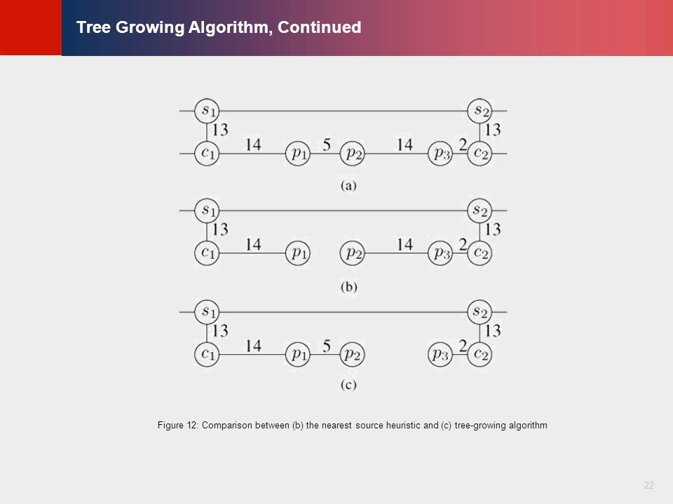 © KLMH Lienig Tree Growing Algorithm, Continued 22 Figure 12: Comparison between (b) the nearest source heuristic and (c) tree-growing algorithm