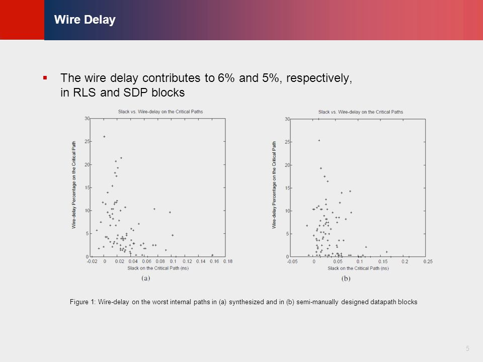© KLMH Lienig Cell Delay and Slope Degradation  Often known as secondary effects due to interconnects  Not secondary anymore in nanometer technology  It is 7% (13%) and 5% (9%) in both RLS and SDP blocks 6 Figure 2: Slack improvement percentage due to setting R and C of interconnects to 0 on the worst internal paths in (a) synthesized and in (b) semi-manually designed datapath blocks
