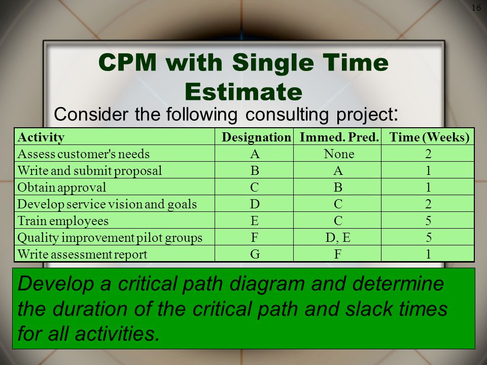16 CPM with Single Time Estimate Consider the following consulting project : ActivityDesignationImmed.
