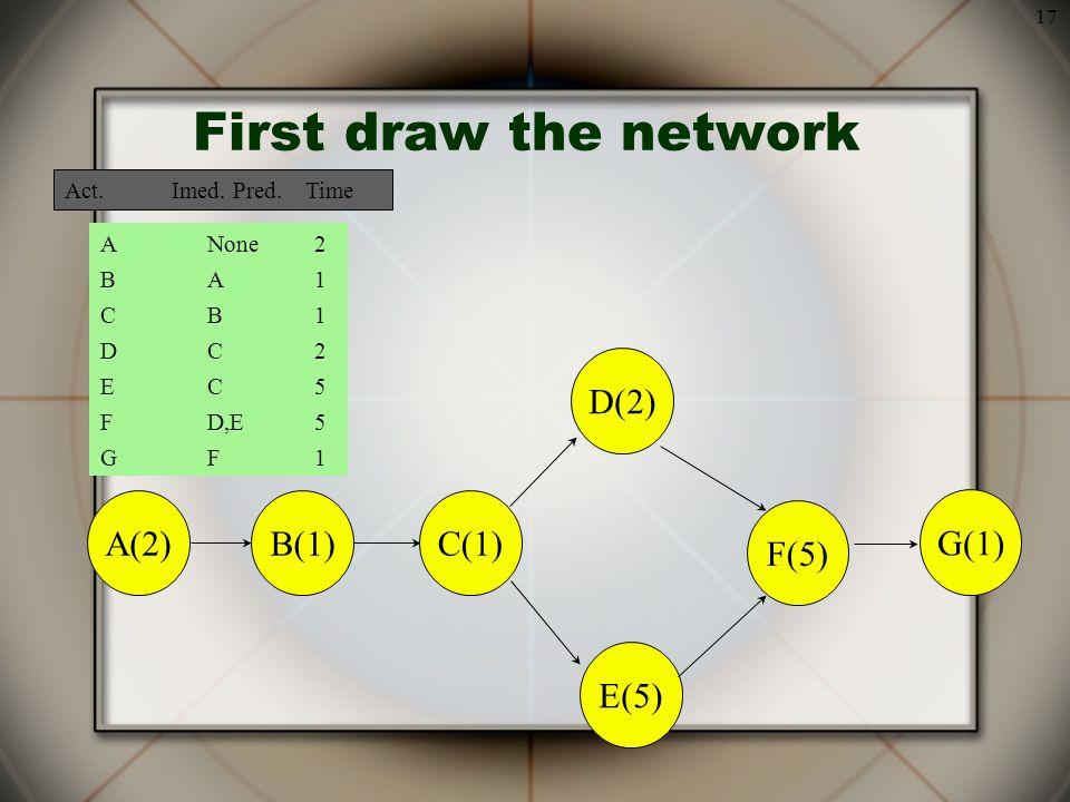 17 First draw the network A(2)B(1) C(1) D(2) E(5) F(5) G(1) ANone2 BA1BA1 CB1CB1 DC2DC2 EC5EC5 FD,E5 GF1GF1 Act.Imed.
