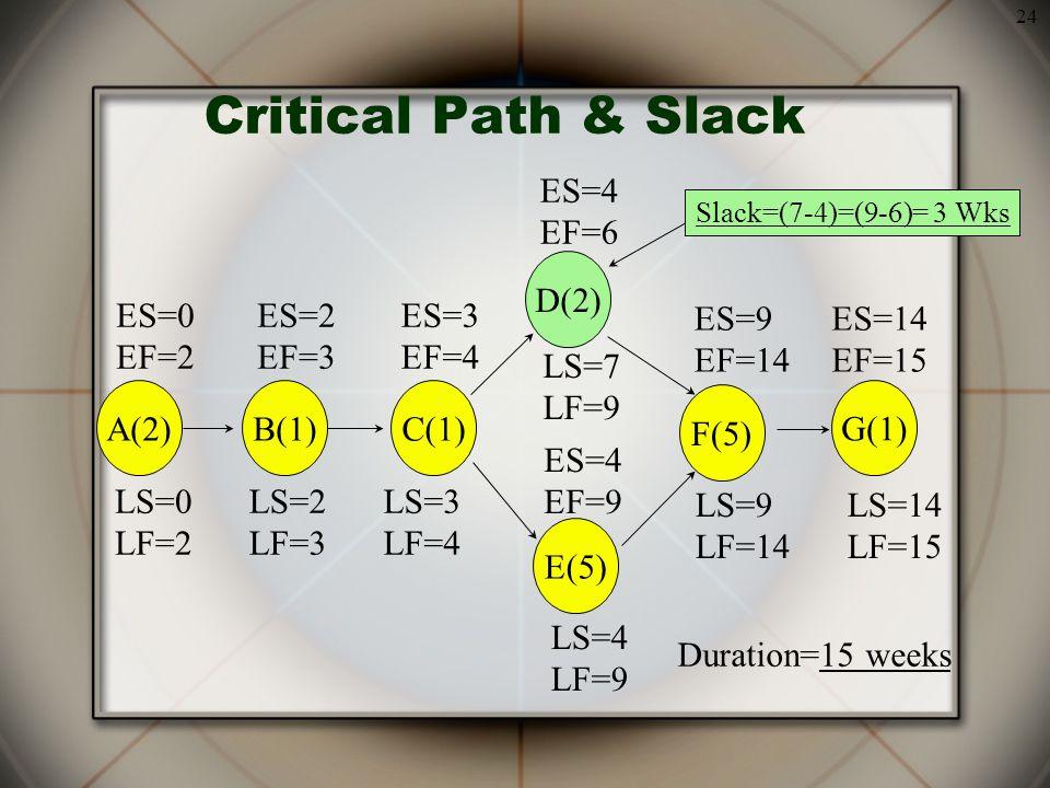 24 Critical Path & Slack ES=9 EF=14 ES=14 EF=15 ES=0 EF=2 ES=2 EF=3 ES=3 EF=4 ES=4 EF=9 ES=4 EF=6 A(2)B(1) C(1) D(2) E(5) F(5) G(1) LS=14 LF=15 LS=9 LF=14 LS=4 LF=9 LS=7 LF=9 LS=3 LF=4 LS=2 LF=3 LS=0 LF=2 Duration=15 weeks Slack=(7-4)=(9-6)= 3 Wks