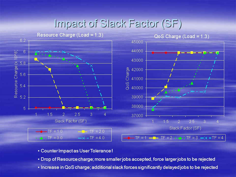 Impact of Slack Factor (SF) Counter Impact as User Tolerance .