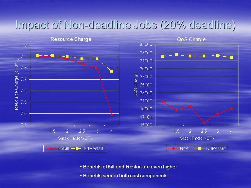 Impact of Non-deadline Jobs (20% deadline) Benefits of Kill-and-Restart are even higher Benefits seen in both cost components