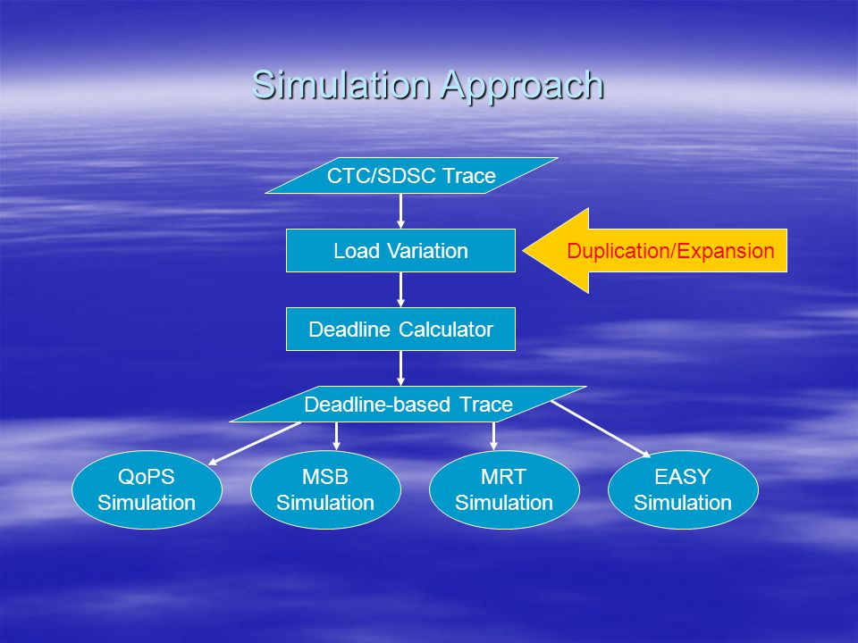 Simulation Approach CTC/SDSC Trace Load Variation Deadline Calculator Deadline-based Trace QoPS Simulation MSB Simulation MRT Simulation EASY Simulation Duplication/Expansion