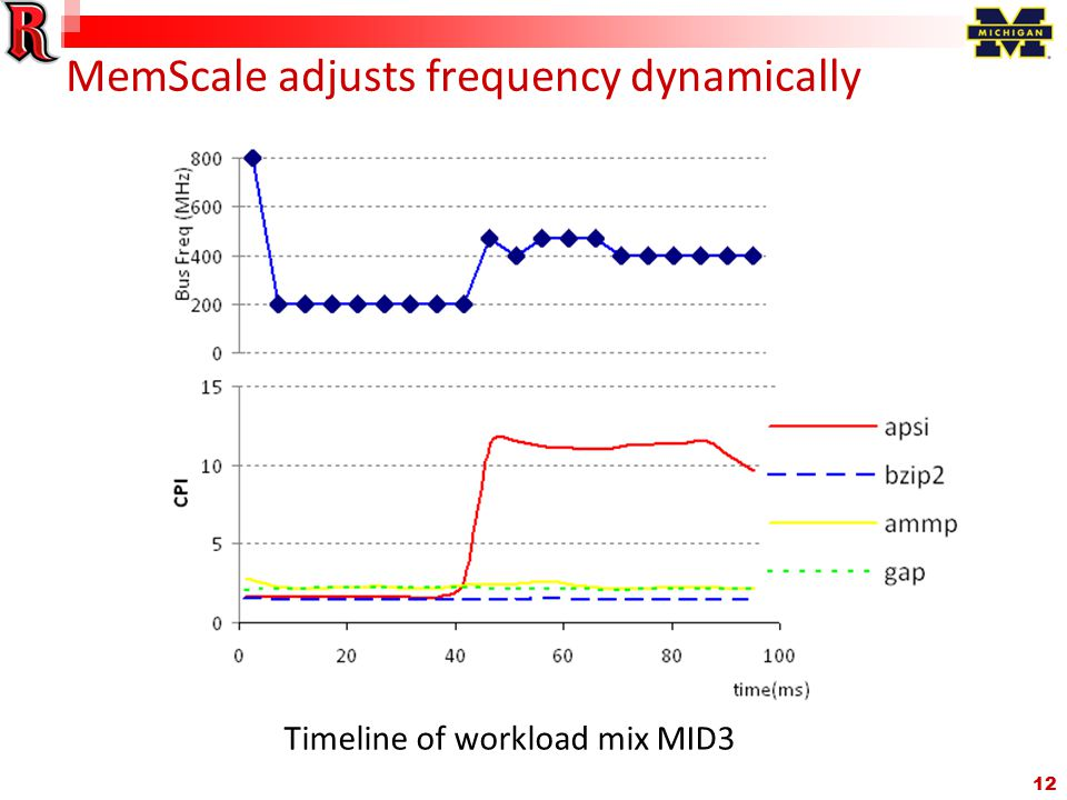 12 MemScale adjusts frequency dynamically Timeline of workload mix MID3