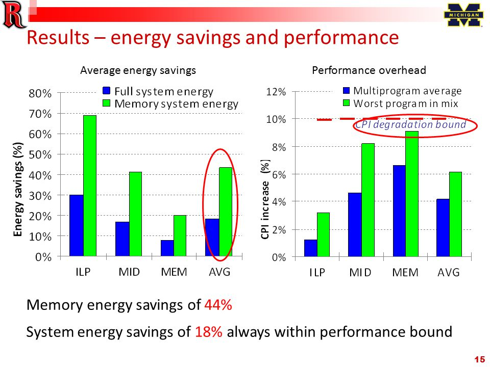 15 Results – energy savings and performance Memory energy savings of 44% System energy savings of 18% always within performance bound Average energy savingsPerformance overhead