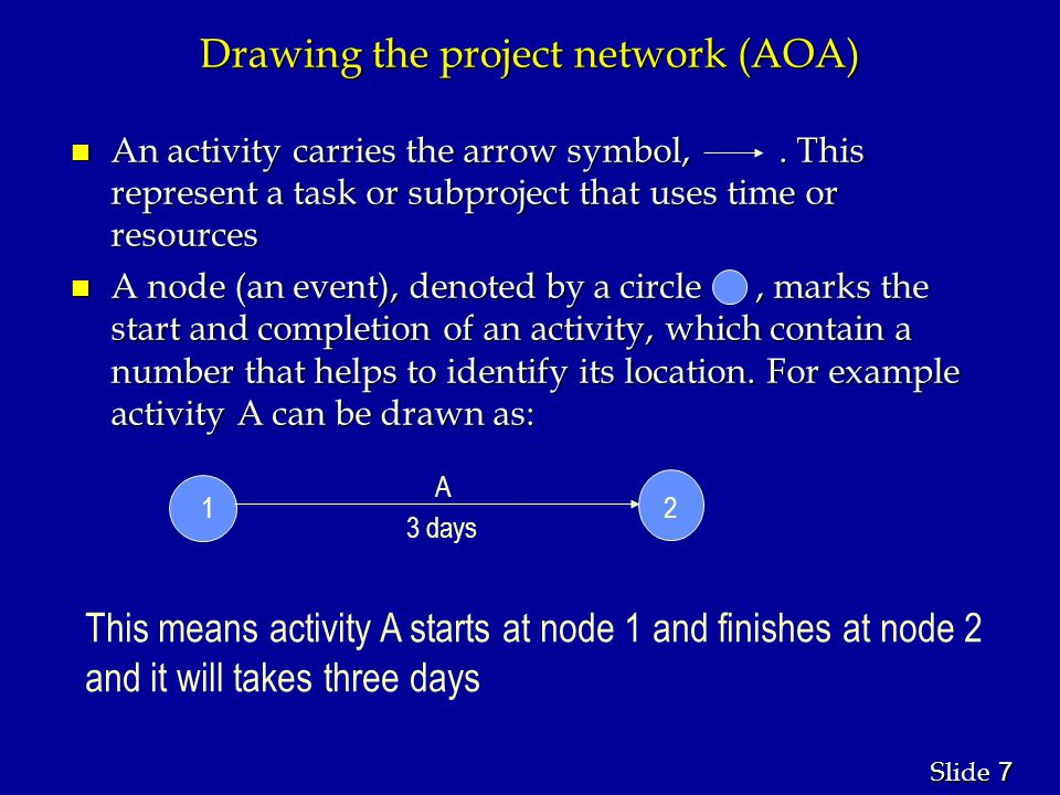 7 7 Slide Drawing the project network (AOA) n An activity carries the arrow symbol,.