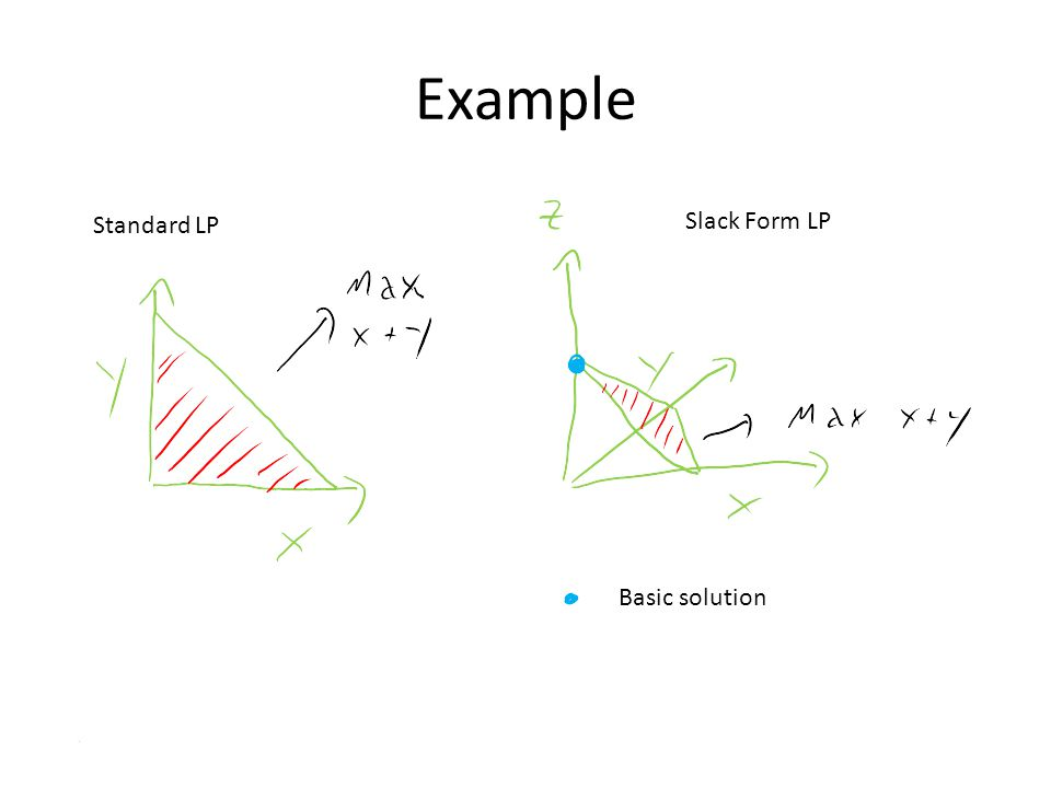 Example Basic solution Slack Form LP Standard LP