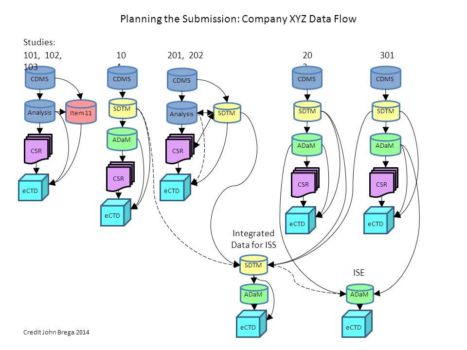 Planning the Submission: Company XYZ Data Flow ADaM eCTD SDTM Studies : CDMS 101, 102, 103 Analysis CSR Item 11 eCTD 201, 202 CDMS Analysis CSR eCTD S
