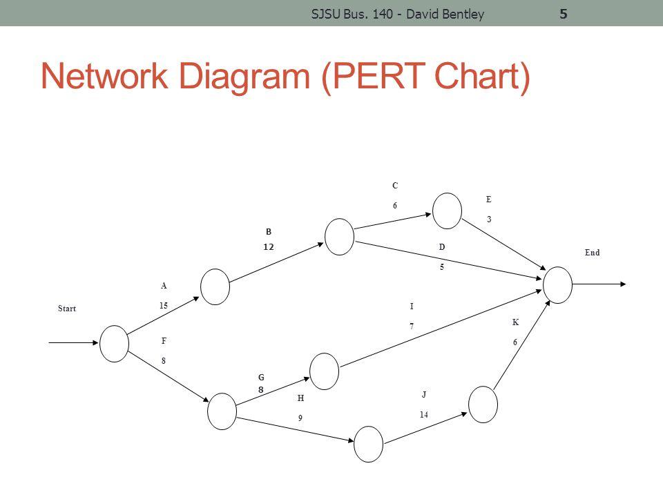 PERT/CPM Steps – 2b After we identify the critical path… Determine ES, EF, LS, LF dates Calculate slack LS – ES or LF – EF SJSU Bus.