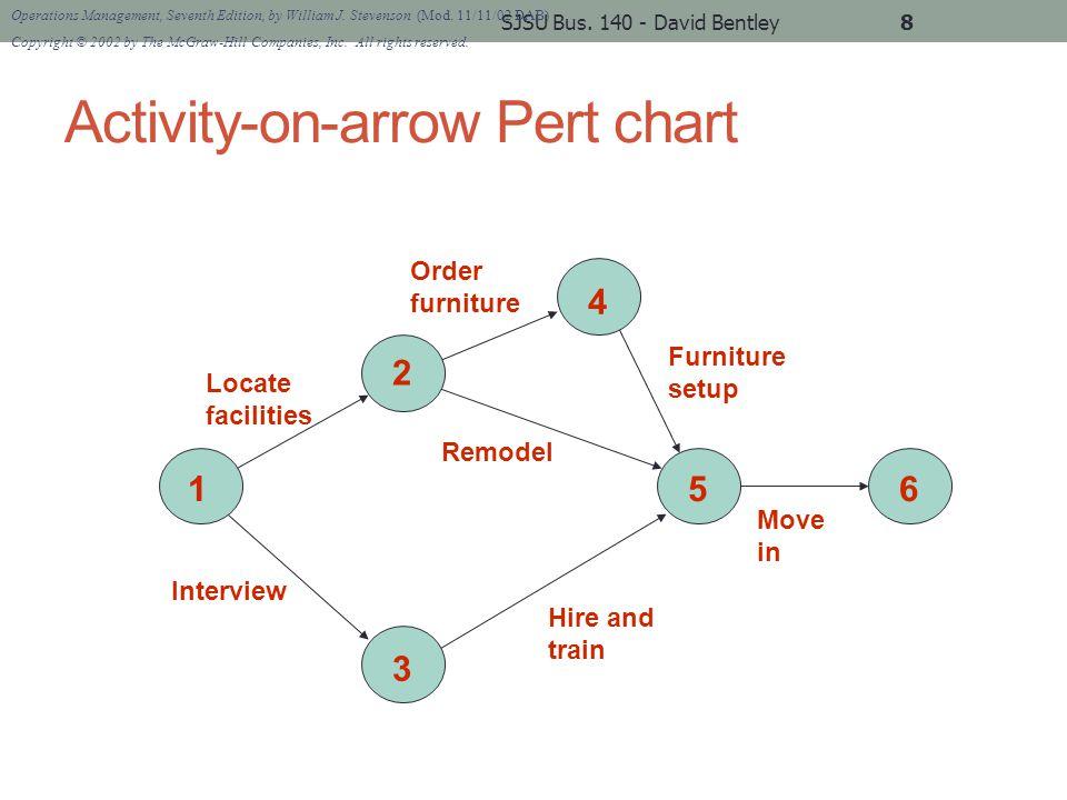 Activity-on-node Pert chart SJSU Bus.