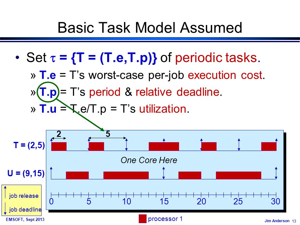 Jim Anderson 13 EMSOFT, Sept 2013 Basic Task Model Assumed Set  = {T = (T.e,T.p)} of periodic tasks.