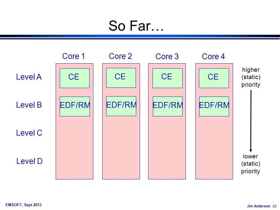 Jim Anderson 30 EMSOFT, Sept 2013 So Far… CE EDF/RM Level A Level B Level C Level D Core 1 Core 2 Core 3 Core 4 higher (static) priority lower (static) priority