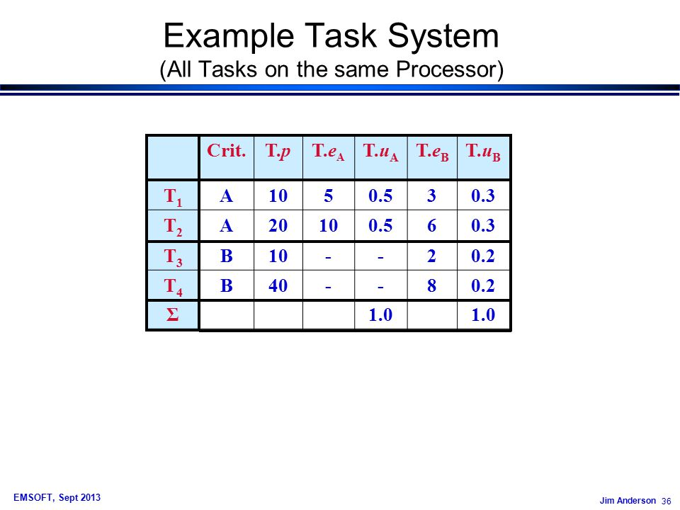 Jim Anderson 36 EMSOFT, Sept 2013 Example Task System (All Tasks on the same Processor) Crit.T.pT.e A T.u A T.e B T.u B T1T1 A1050.530.3 T2T2 A20100.560.3 T3T3 B10--20.2 T4T4 B40--80.2 Σ1.0