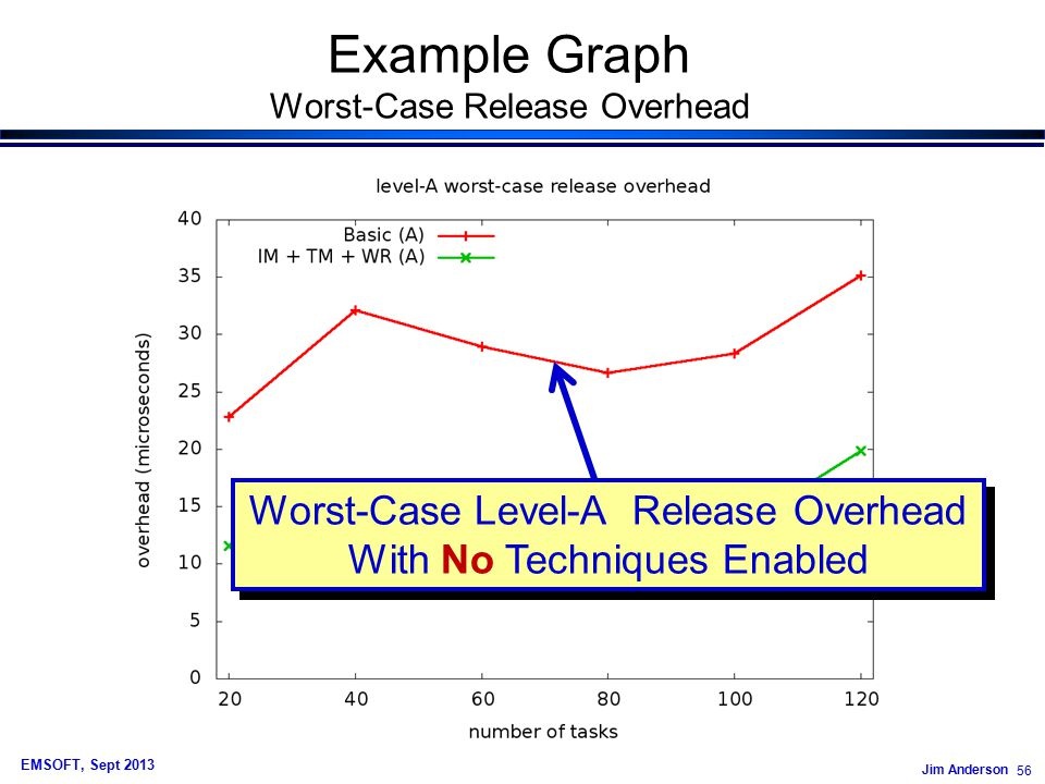 Jim Anderson 56 EMSOFT, Sept 2013 Example Graph Worst-Case Release Overhead Worst-Case Level-A Release Overhead With No Techniques Enabled Worst-Case Level-A Release Overhead With No Techniques Enabled