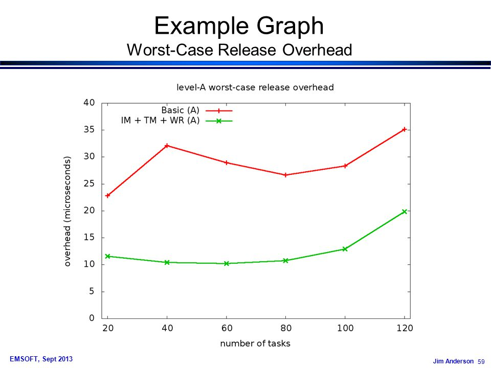 Jim Anderson 59 EMSOFT, Sept 2013 Example Graph Worst-Case Release Overhead