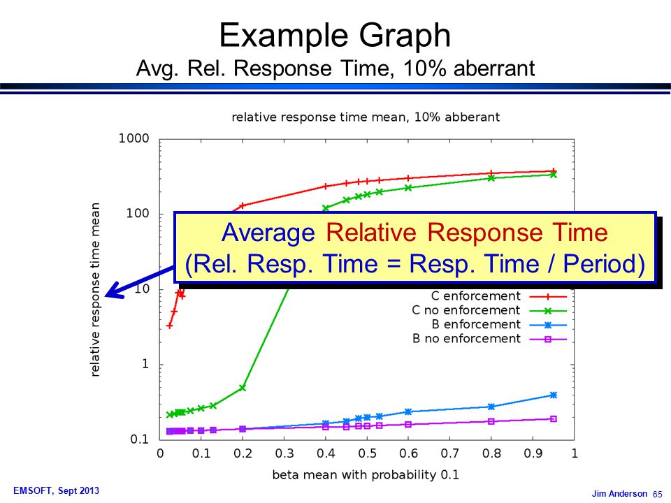 Jim Anderson 65 EMSOFT, Sept 2013 Example Graph Avg.