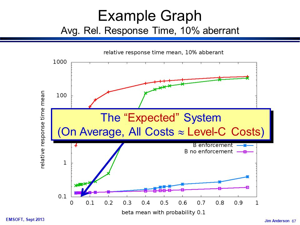 Jim Anderson 67 EMSOFT, Sept 2013 Example Graph Avg.