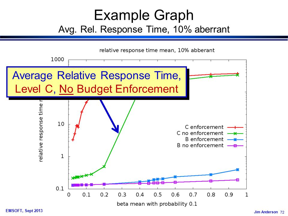 Jim Anderson 72 EMSOFT, Sept 2013 Example Graph Avg.