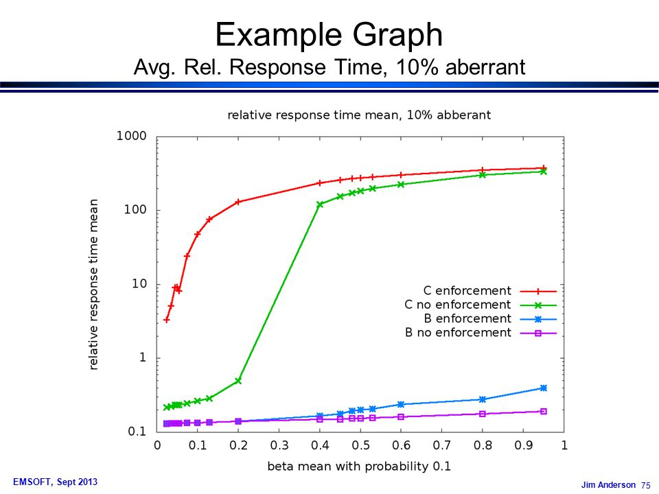 Jim Anderson 75 EMSOFT, Sept 2013 Example Graph Avg. Rel. Response Time, 10% aberrant