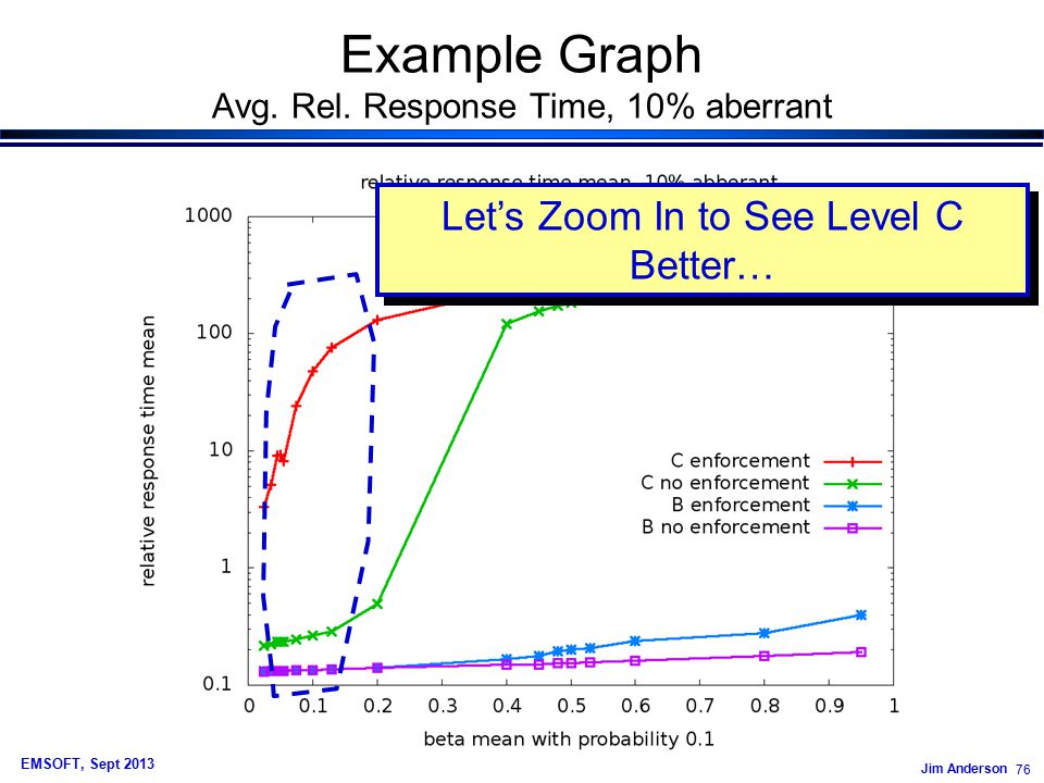 Jim Anderson 76 EMSOFT, Sept 2013 Example Graph Avg.