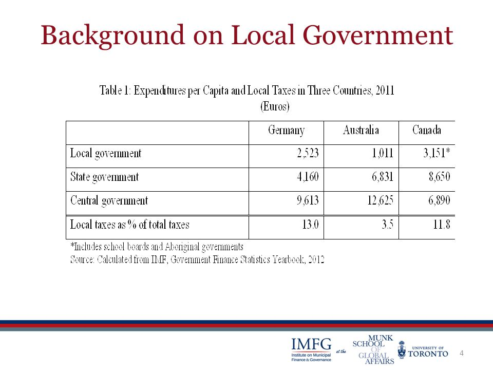 Background on Local Government 4