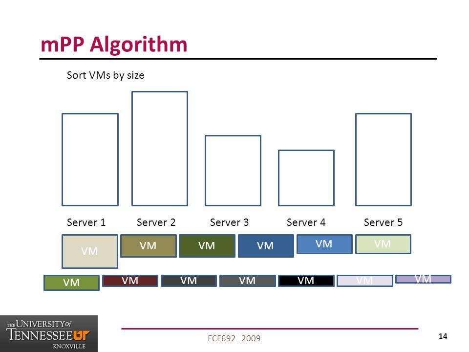 14 ECE692 2009 mPP Algorithm VM Server 1Server 2Server 3Server 4Server 5 Sort VMs by size