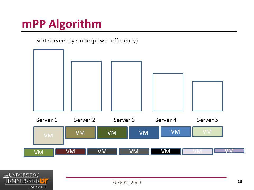 15 ECE692 2009 mPP Algorithm VM Server 1Server 2Server 3Server 4Server 5 Sort servers by slope (power efficiency)