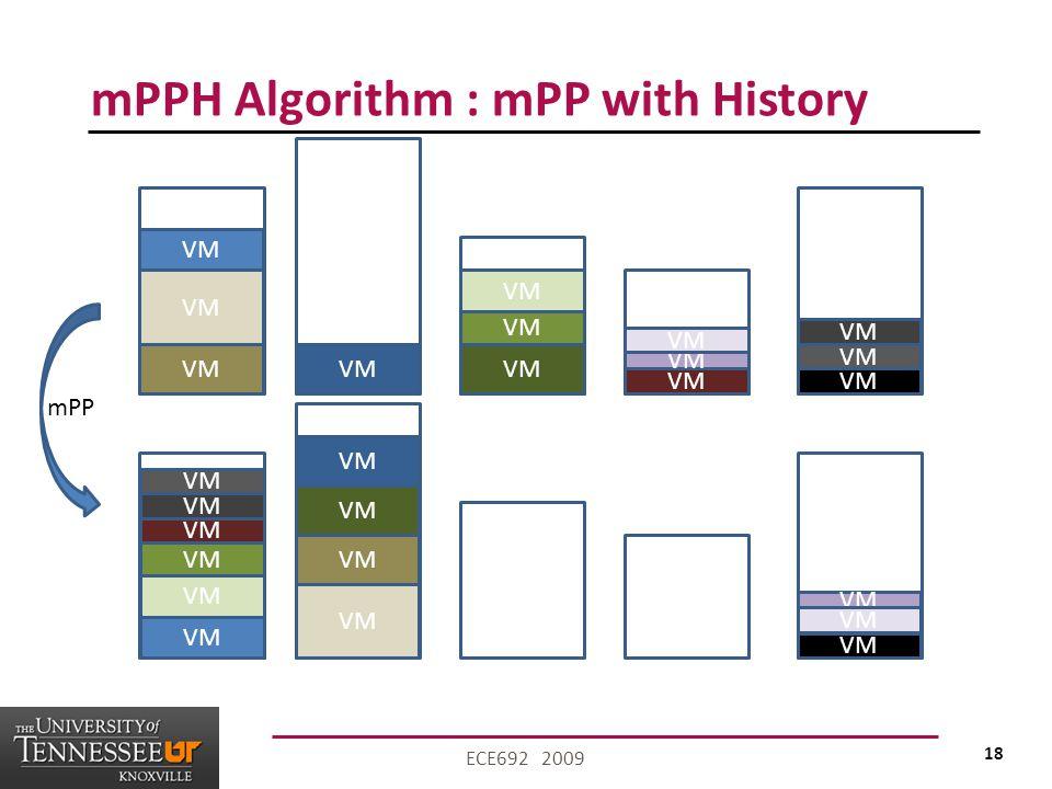 18 ECE692 2009 mPPH Algorithm : mPP with History VM mPP