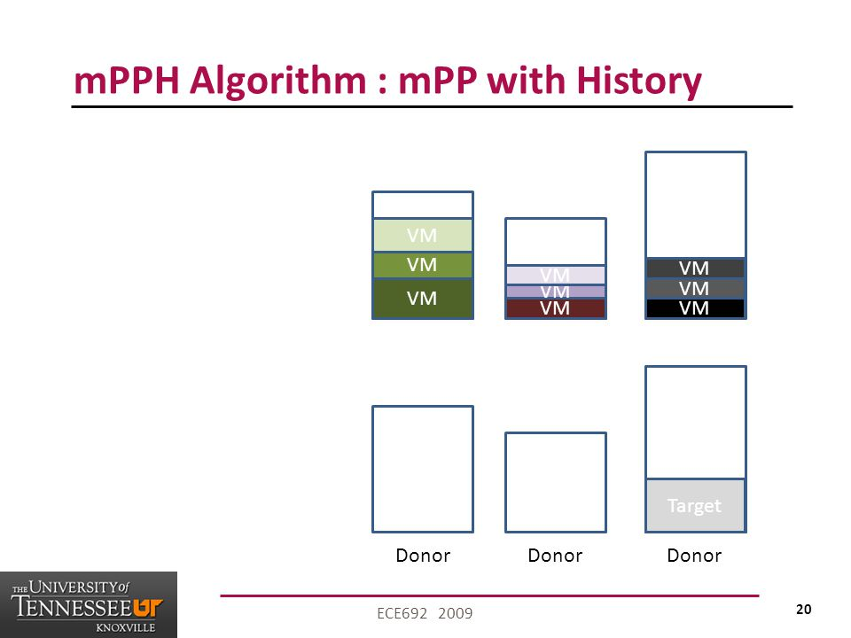 20 ECE692 2009 mPPH Algorithm : mPP with History VM Donor Target