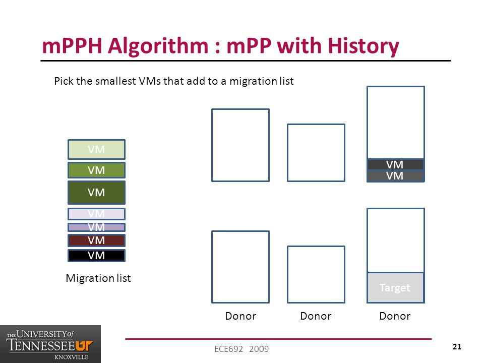 21 ECE692 2009 mPPH Algorithm : mPP with History VM Donor Pick the smallest VMs that add to a migration list Migration list Target