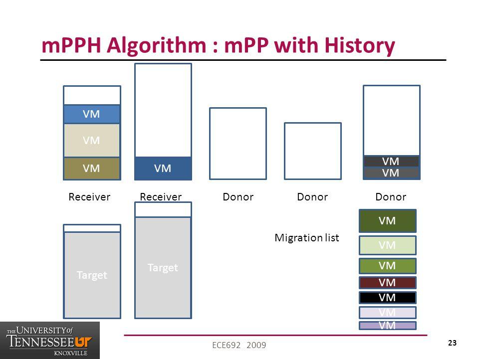 23 ECE692 2009 mPPH Algorithm : mPP with History VM Receiver VM Migration list VM Donor Target
