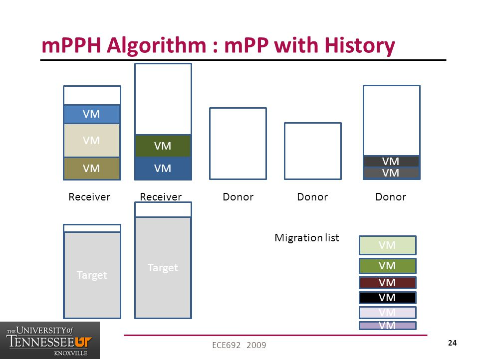 24 ECE692 2009 mPPH Algorithm : mPP with History VM Receiver VM Migration list VM Donor Target