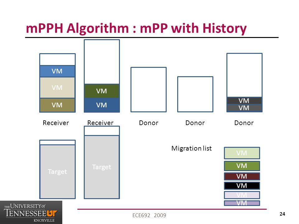 24 ECE692 2009 mPPH Algorithm : mPP with History VM Receiver VM Migration list VM Donor Target