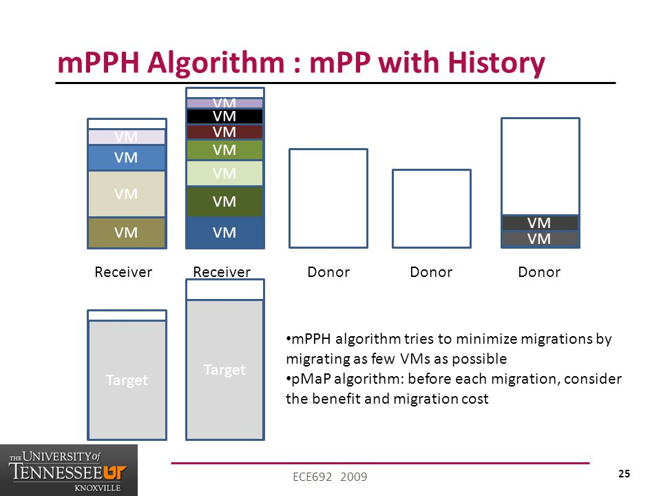 25 ECE692 2009 mPPH Algorithm : mPP with History VM Receiver VM Donor Target mPPH algorithm tries to minimize migrations by migrating as few VMs as possible pMaP algorithm: before each migration, consider the benefit and migration cost