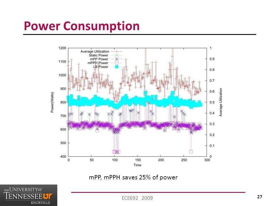 27 ECE692 2009 Power Consumption mPP, mPPH saves 25% of power