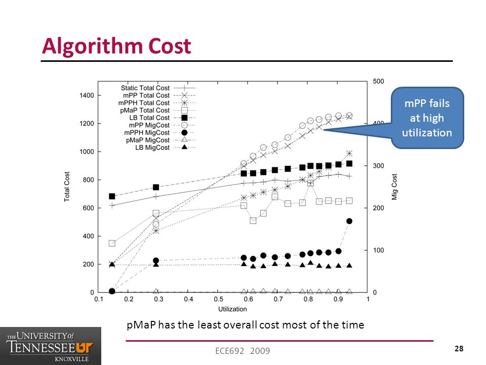 28 ECE692 2009 Algorithm Cost mPP fails at high utilization pMaP has the least overall cost most of the time