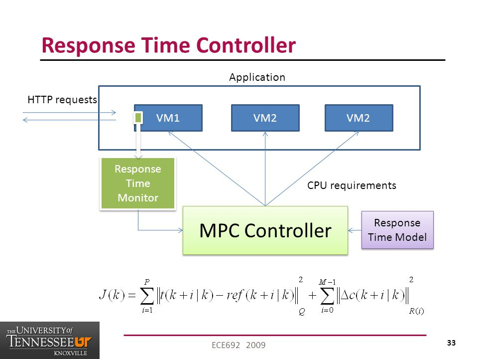 33 ECE692 2009 Response Time Controller VM1VM2 Application HTTP requests Response Time Monitor MPC Controller Response Time Model CPU requirements