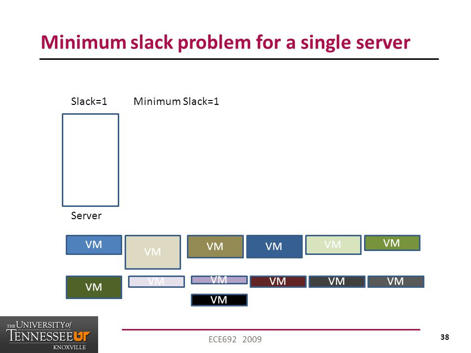 38 ECE692 2009 Minimum slack problem for a single server VM Server Slack=1Minimum Slack=1