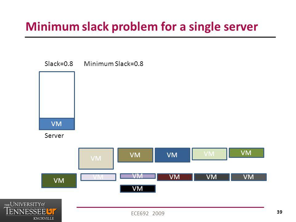 39 ECE692 2009 Minimum slack problem for a single server VM Server VM Slack=0.8Minimum Slack=0.8