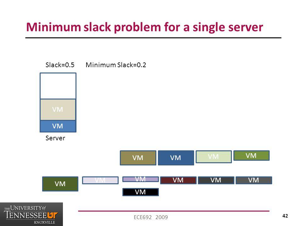 42 ECE692 2009 Minimum slack problem for a single server VM Server VM Slack=0.5Minimum Slack=0.2