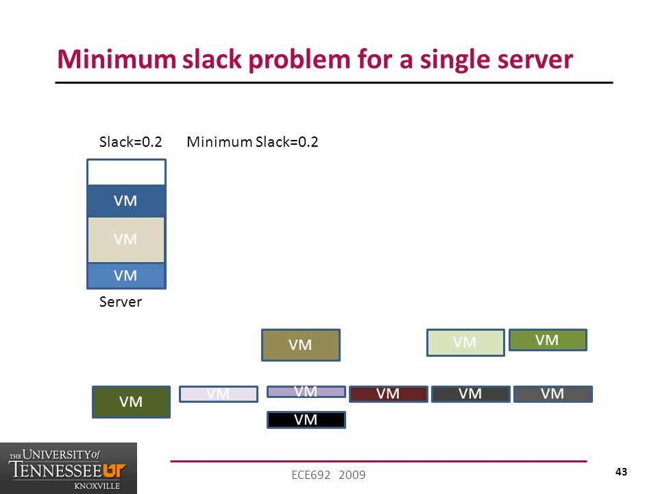 43 ECE692 2009 Minimum slack problem for a single server VM Server VM Slack=0.2Minimum Slack=0.2